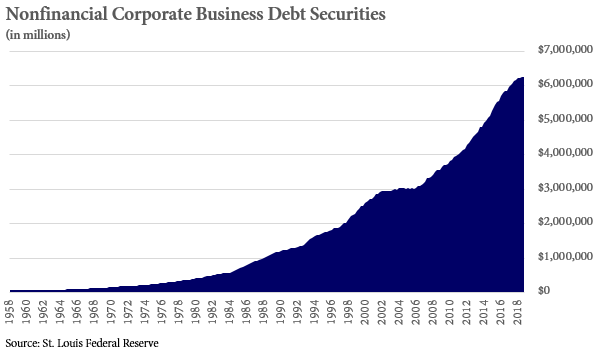 Graph of Nonfinancial Corporate Business Debt Securities