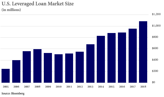 Graph showing the U.S. Leveraged Loan Market Size